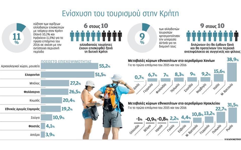 Έρευνα του Παρατηρητήριου Τουρισμού Δυτικής Κρήτης